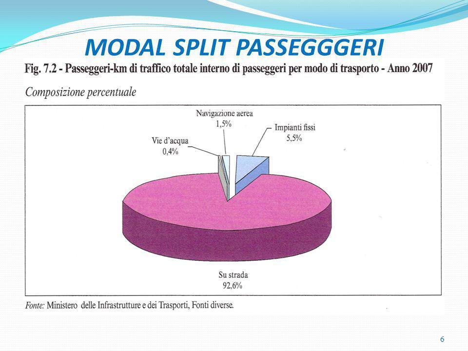 MODAL SPLIT PASSEGGGERI