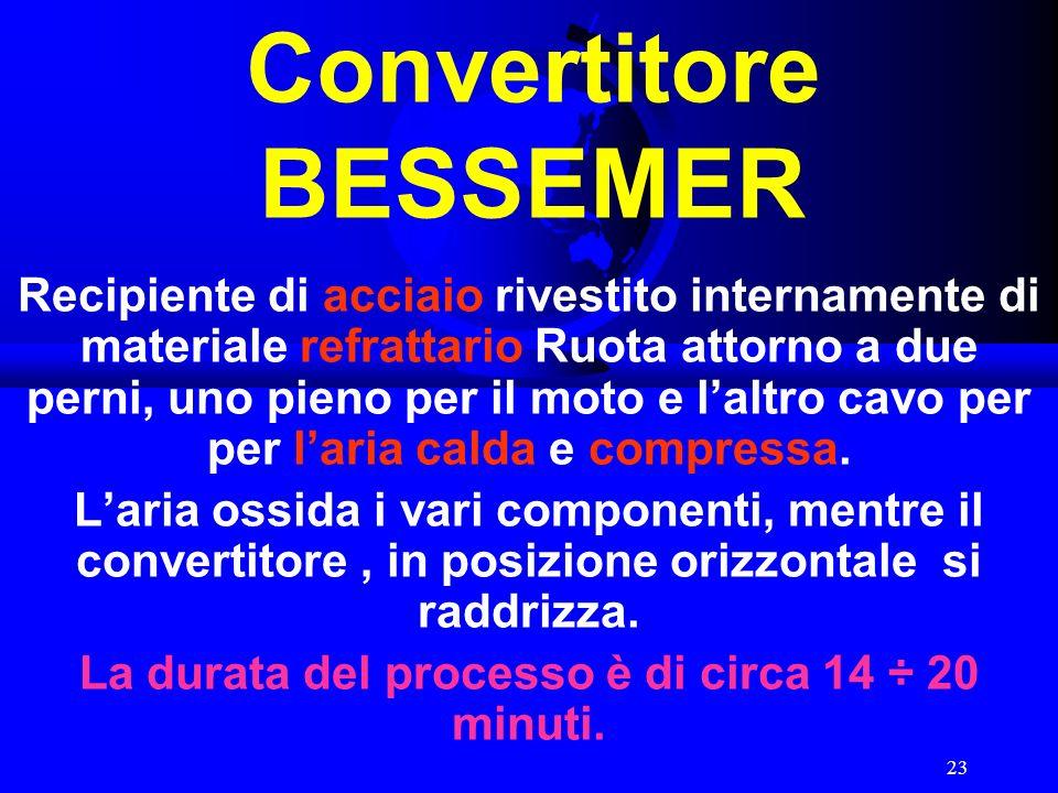 Convertitore BESSEMER