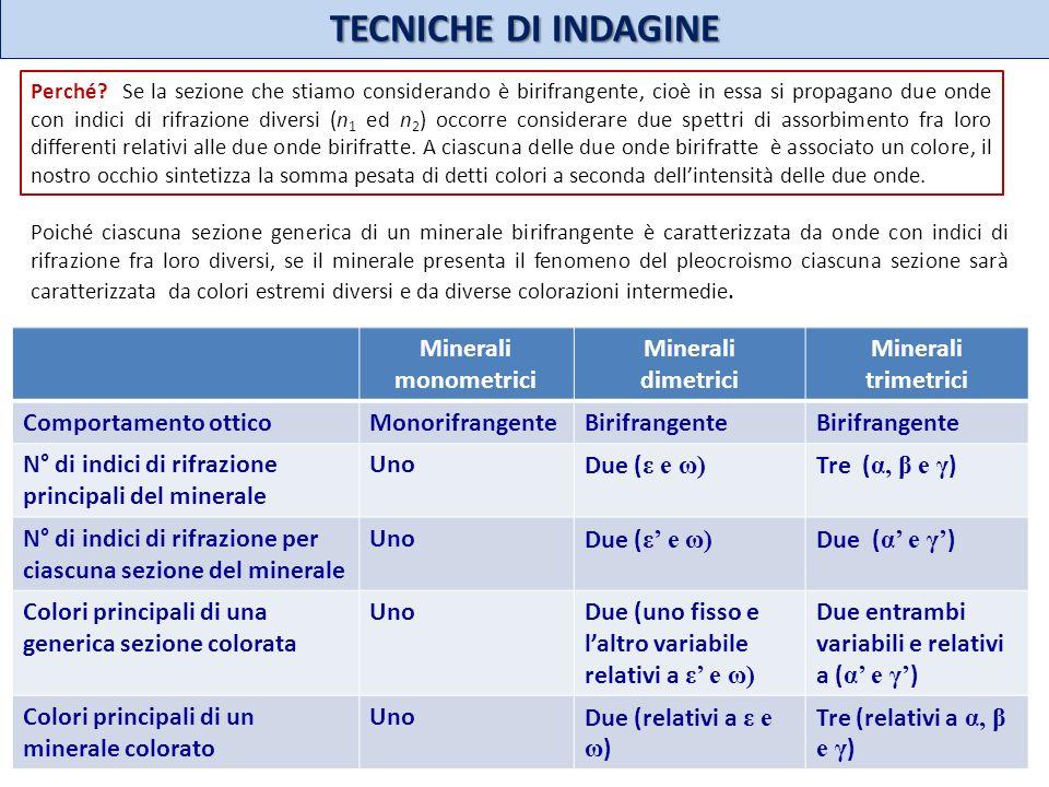 TECNICHE DI INDAGINE Minerali monometrici Minerali dimetrici