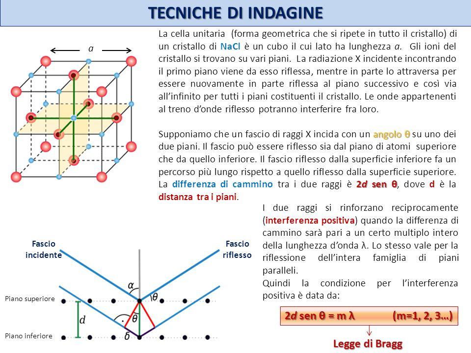 TECNICHE DI INDAGINE 2d sen θ = m λ (m=1, 2, 3…) Legge di Bragg