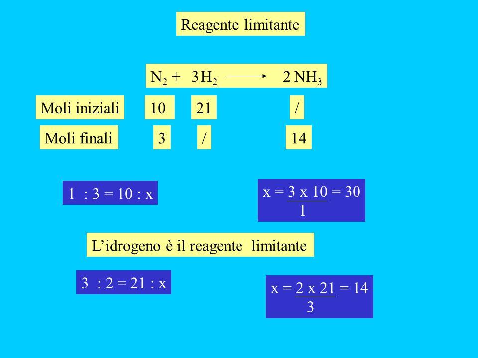 Reagente limitante N2 + H2 NH3. 3. 2. 10. 21. Moli iniziali. / Moli finali. 3. /