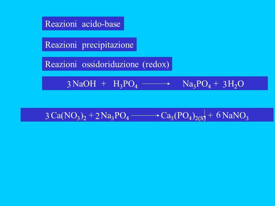 Reazioni acido-base Reazioni precipitazione. Reazioni ossidoriduzione (redox) NaOH + H3PO4 Na3PO4 + H2O.