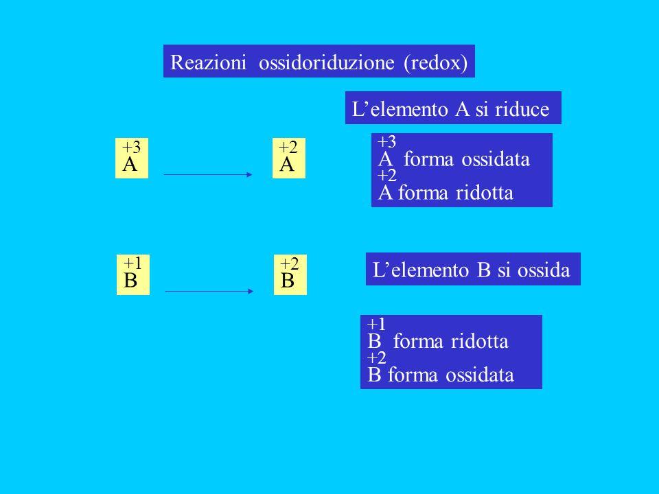 Reazioni ossidoriduzione (redox)