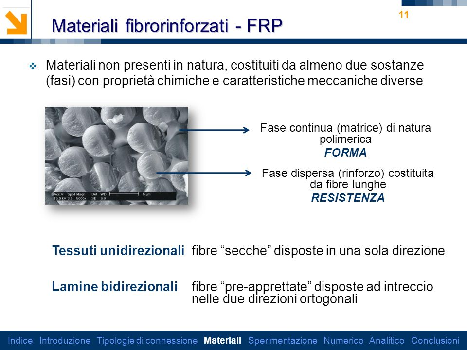 Materiali fibrorinforzati - FRP