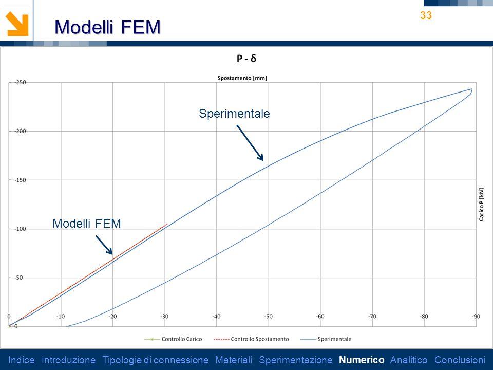 Modelli FEM Sperimentale Modelli FEM