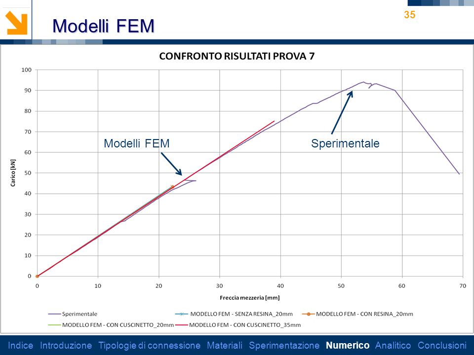 Modelli FEM Modelli FEM Sperimentale