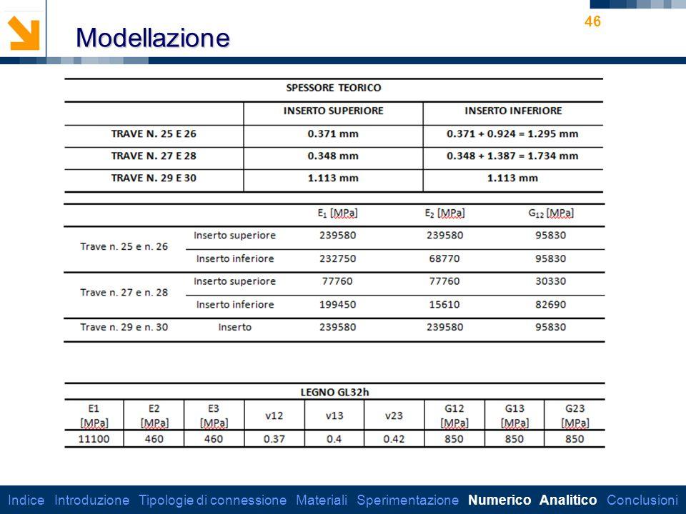 Modellazione Indice Introduzione Tipologie di connessione Materiali Sperimentazione Numerico Analitico Conclusioni.