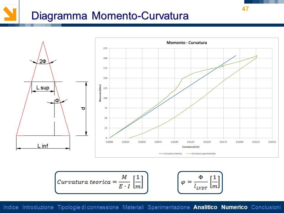 Diagramma Momento-Curvatura