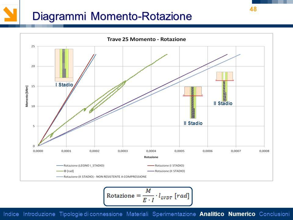 Diagrammi Momento-Rotazione