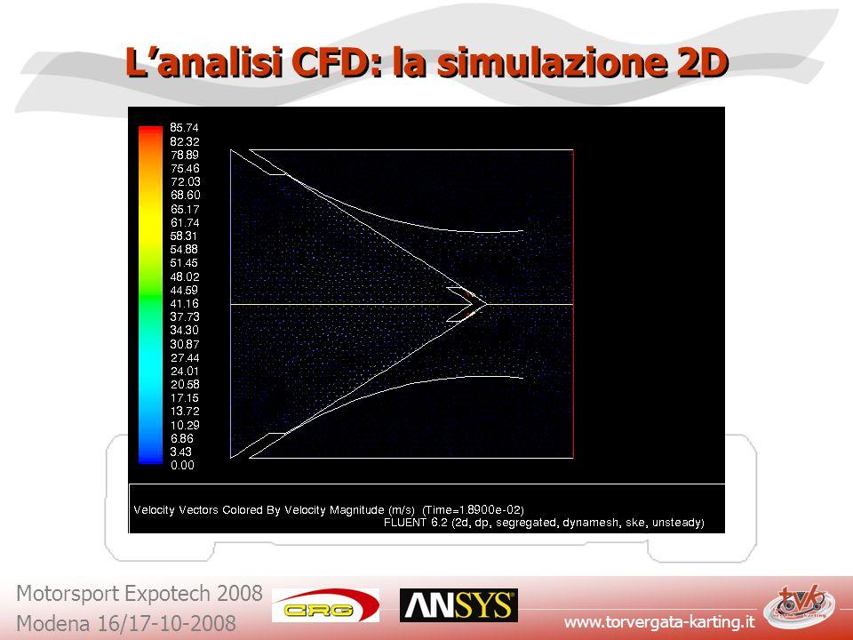 L'analisi CFD: la simulazione 2D