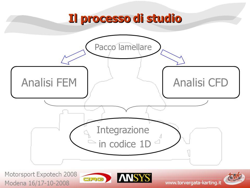 Il processo di studio Analisi FEM Analisi CFD Integrazione