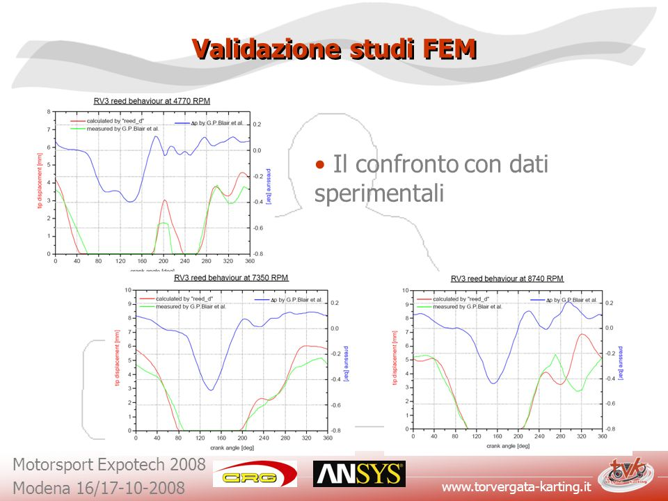 Validazione studi FEM Il confronto con dati sperimentali