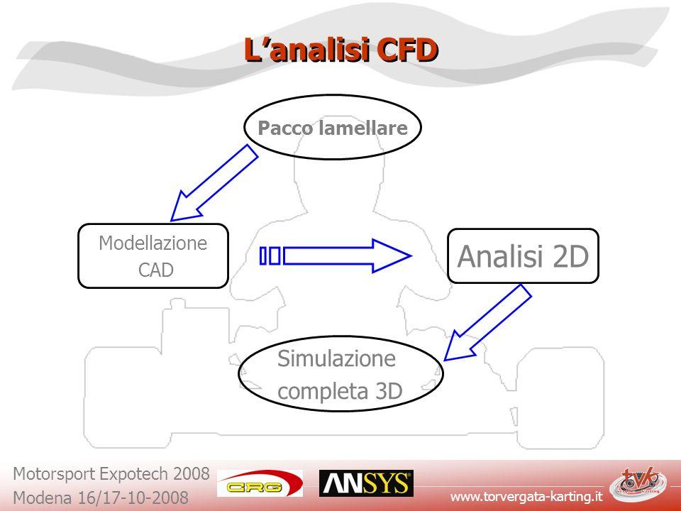L'analisi CFD Analisi 2D Simulazione completa 3D Pacco lamellare