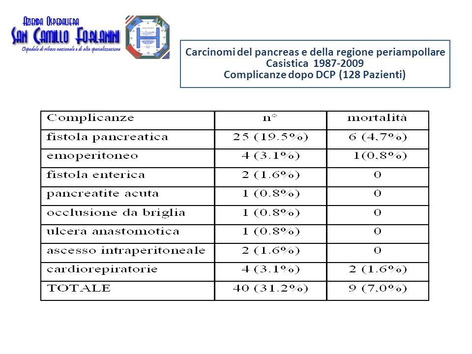 Carcinomi del pancreas e della regione periampollare Casistica 1987-2009 Complicanze dopo DCP (128 Pazienti)
