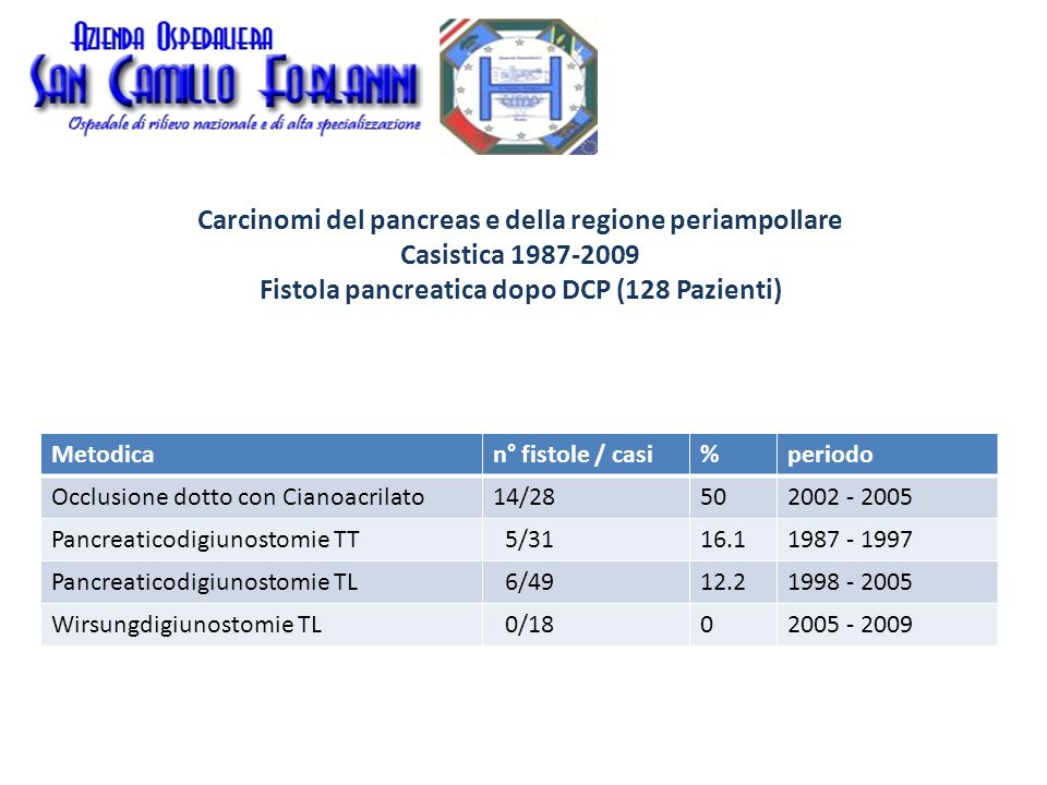 Carcinomi del pancreas e della regione periampollare Casistica 1987-2009 Fistola pancreatica dopo DCP (128 Pazienti)