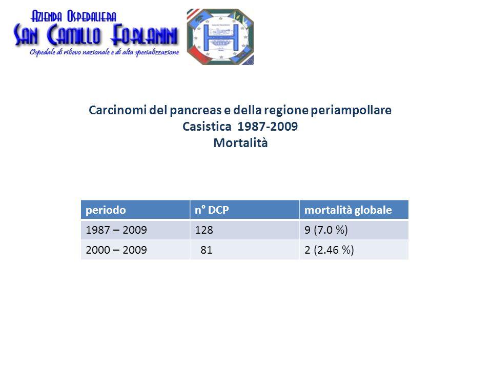 Carcinomi del pancreas e della regione periampollare Casistica 1987-2009 Mortalità
