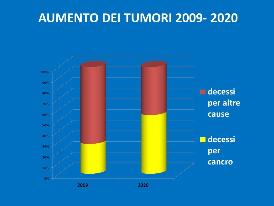 AUMENTO DEI TUMORI 2009- 2020