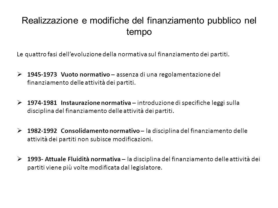 Realizzazione e modifiche del finanziamento pubblico nel tempo