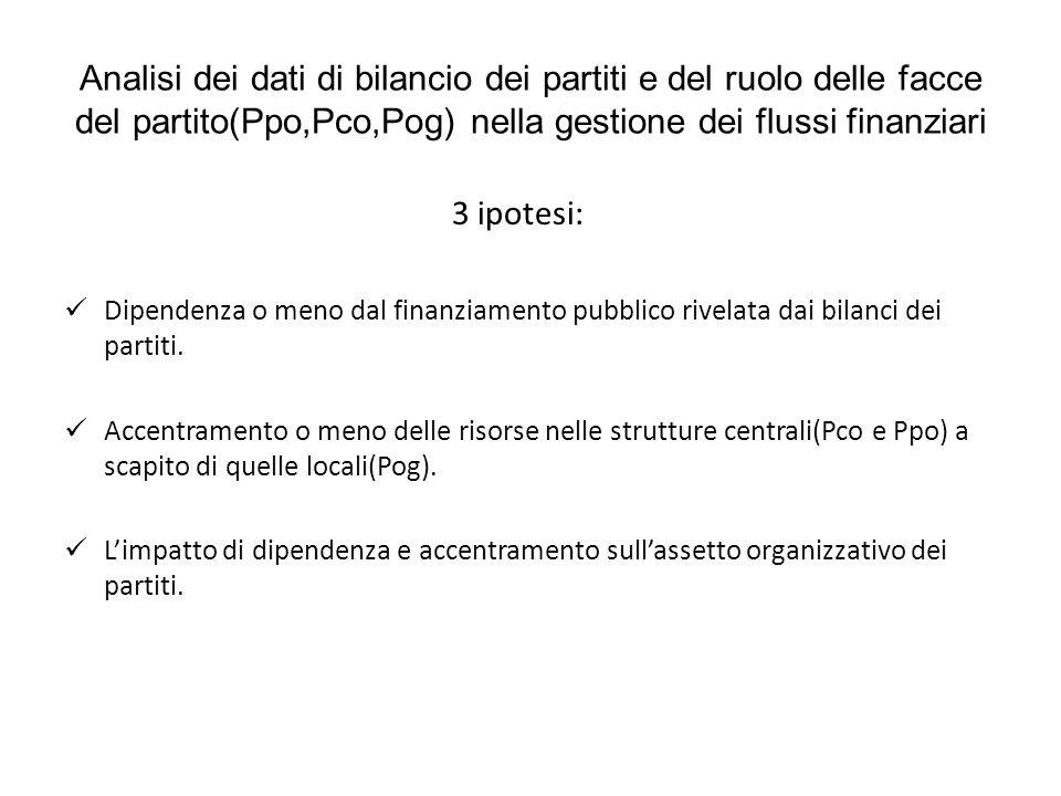 Analisi dei dati di bilancio dei partiti e del ruolo delle facce del partito(Ppo,Pco,Pog) nella gestione dei flussi finanziari