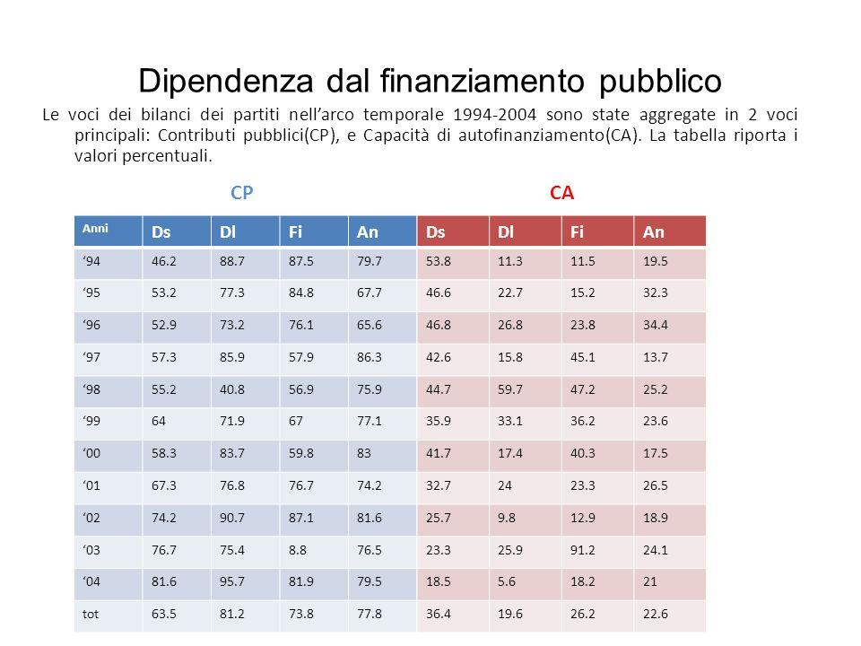 Dipendenza dal finanziamento pubblico