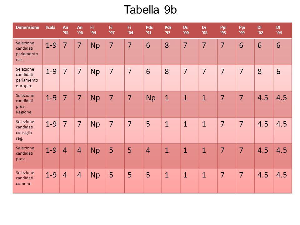 Tabella 9b 1-9 7 Np 6 8 1 4.5 5 4 Dimensione Scala An '95 An '06 Fi