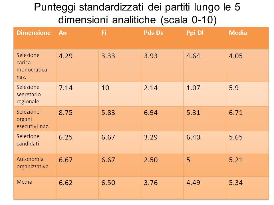 Punteggi standardizzati dei partiti lungo le 5 dimensioni analitiche (scala 0-10)