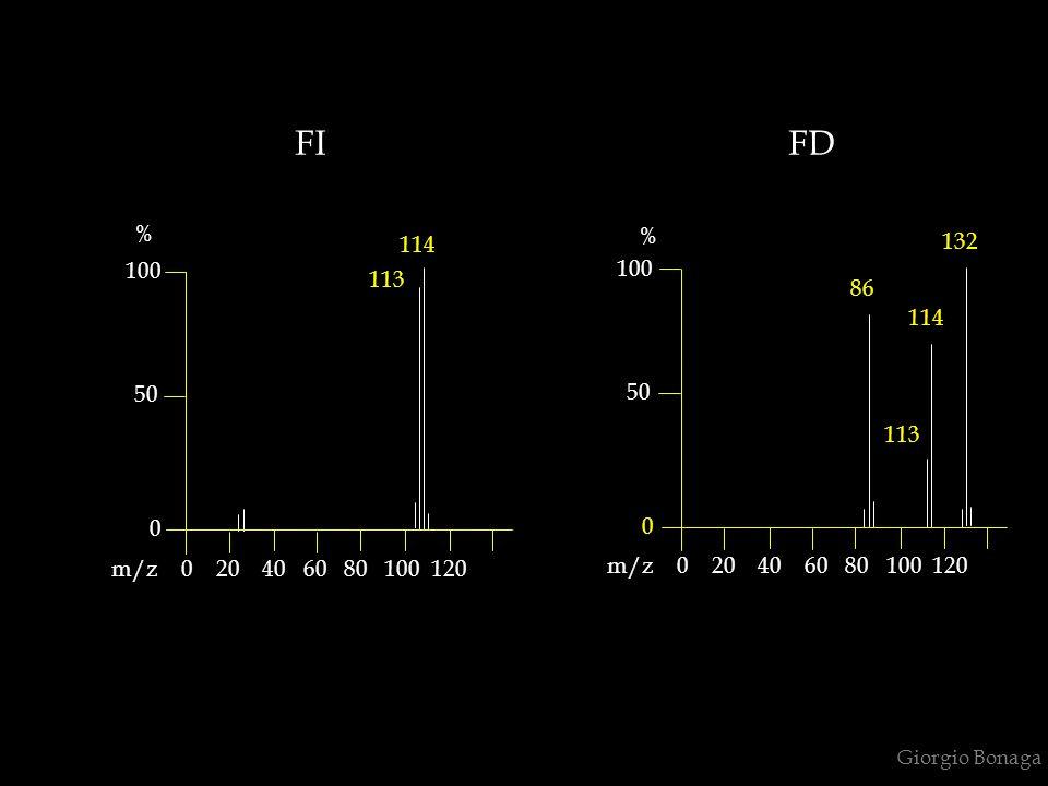 FI FD % % 114. 132. 100. 100. 113. 86. 114.