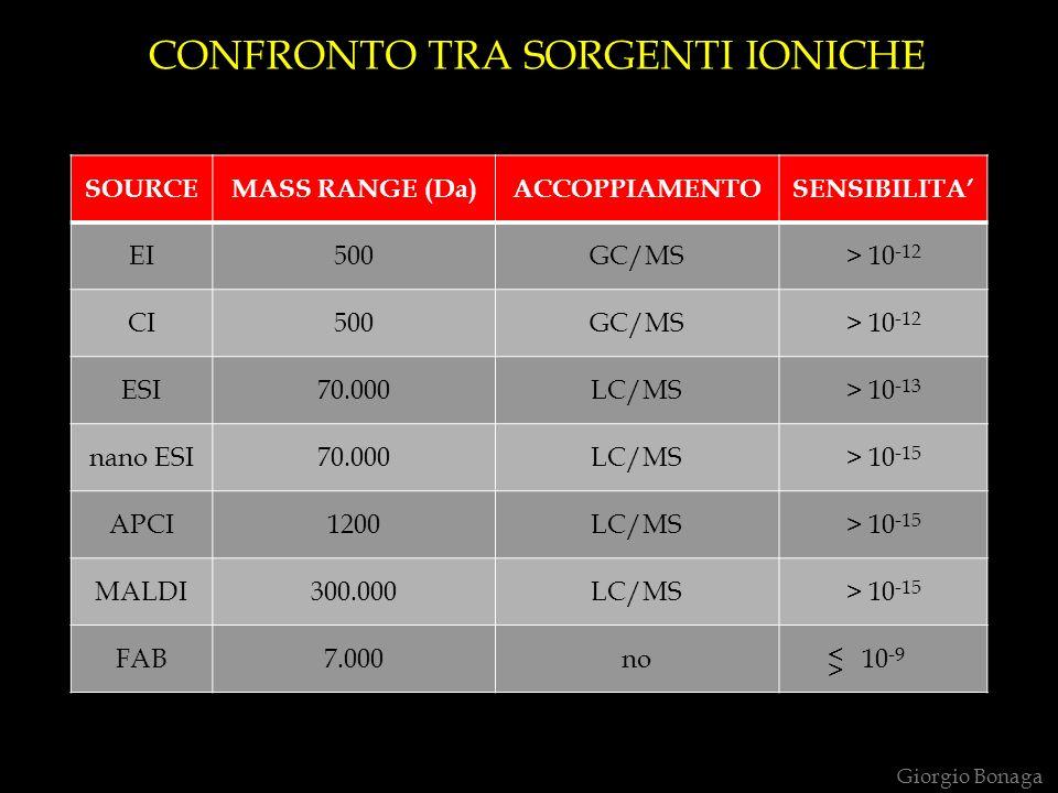 CONFRONTO TRA SORGENTI IONICHE