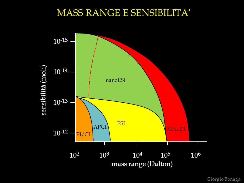 MASS RANGE E SENSIBILITA'