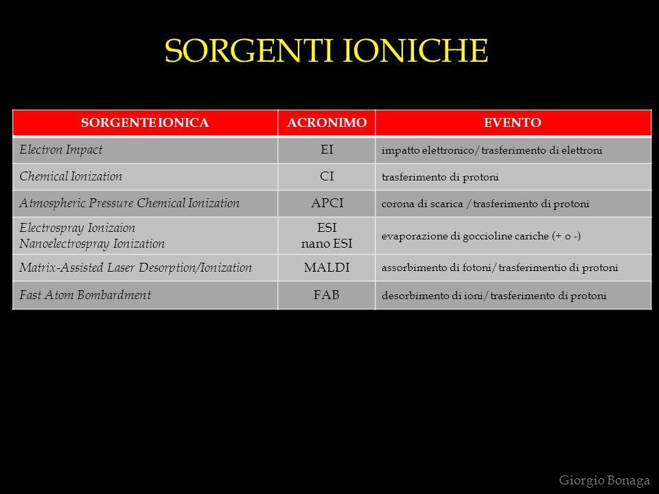 SORGENTI IONICHE SORGENTE IONICA ACRONIMO EVENTO Electron Impact EI