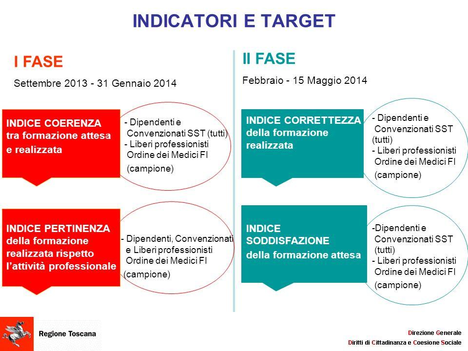 INDICATORI E TARGET II FASE I FASE Settembre 2013 - 31 Gennaio 2014