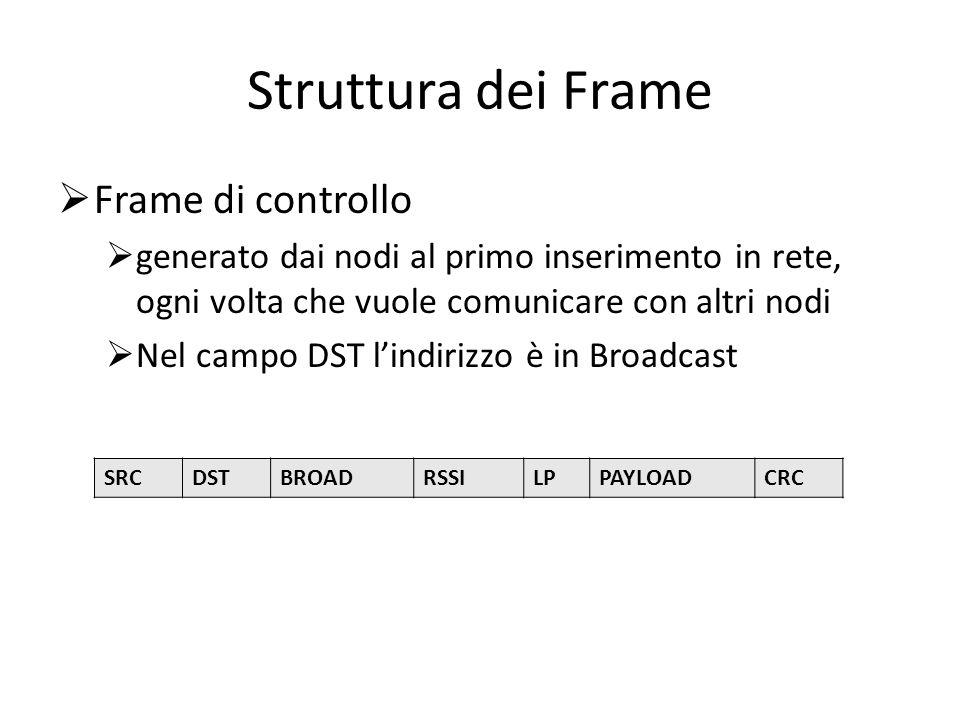 Struttura dei Frame Frame di controllo
