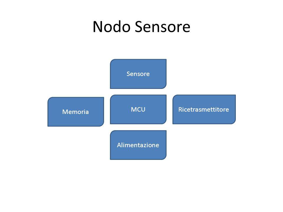 Nodo Sensore Sensore MCU Ricetrasmettitore Memoria Alimentazione