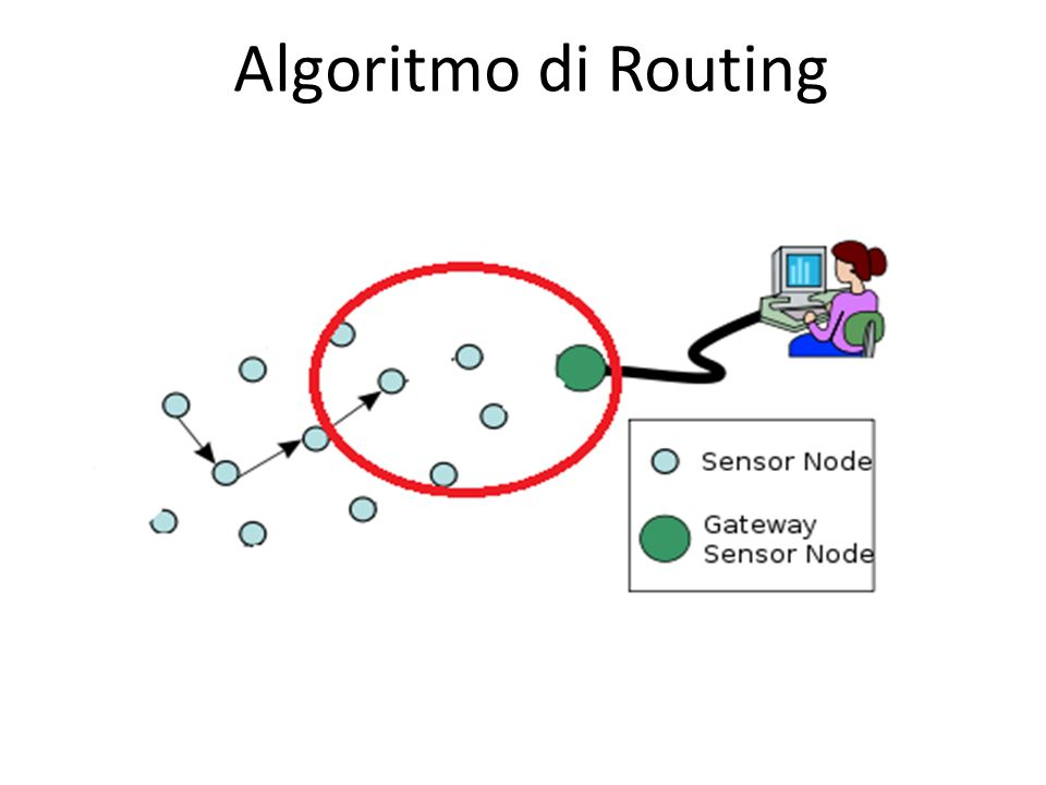 Algoritmo di Routing
