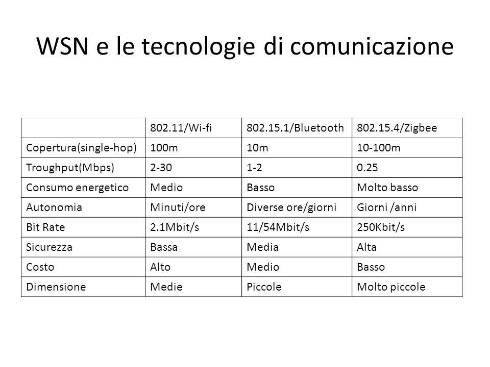 WSN e le tecnologie di comunicazione