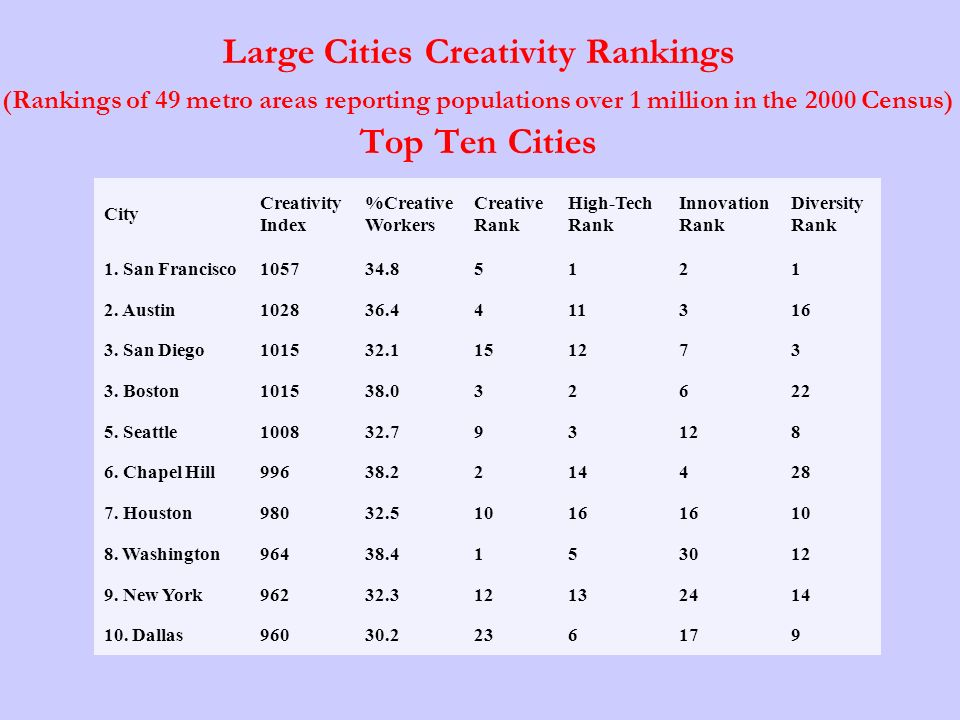 Large Cities Creativity Rankings (Rankings of 49 metro areas reporting populations over 1 million in the 2000 Census) Top Ten Cities