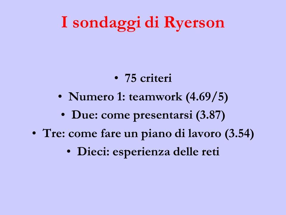 I sondaggi di Ryerson 75 criteri Numero 1: teamwork (4.69/5)