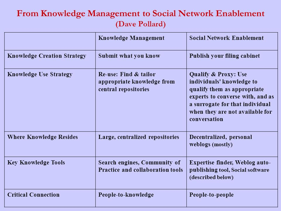 From Knowledge Management to Social Network Enablement (Dave Pollard)