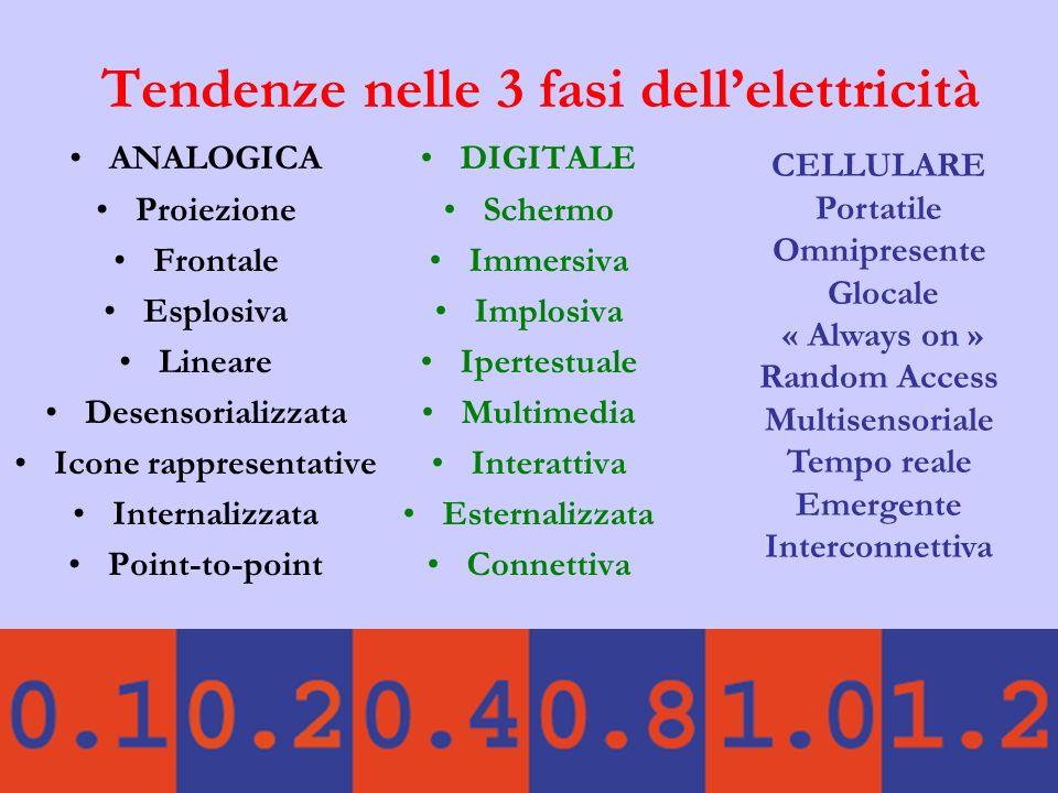 Tendenze nelle 3 fasi dell'elettricità