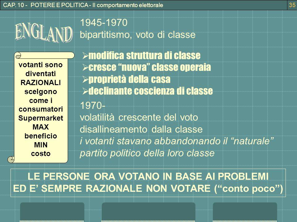 ENGLAND 1945-1970 bipartitismo, voto di classe