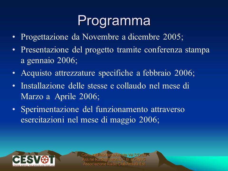 Programma Progettazione da Novembre a dicembre 2005;
