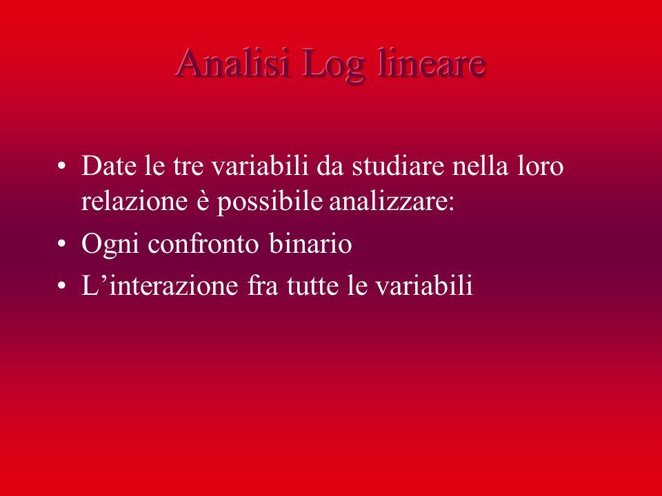 Analisi Log lineareDate le tre variabili da studiare nella loro relazione è possibile analizzare: Ogni confronto binario.