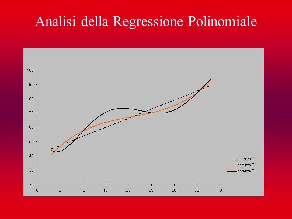 Analisi della Regressione Polinomiale