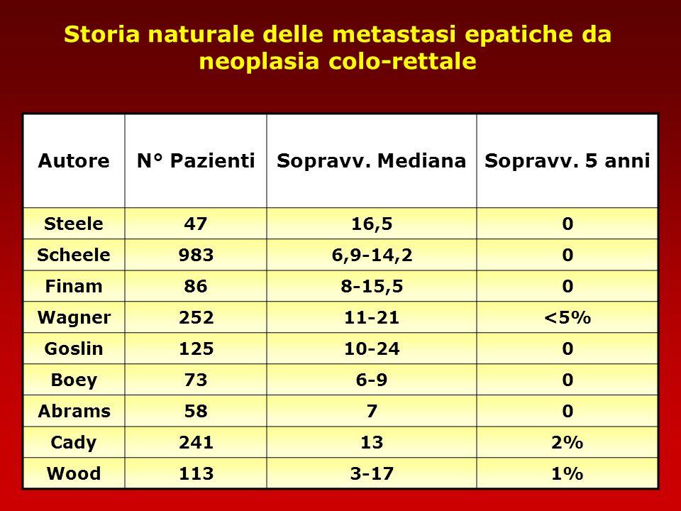 Storia naturale delle metastasi epatiche da neoplasia colo-rettale