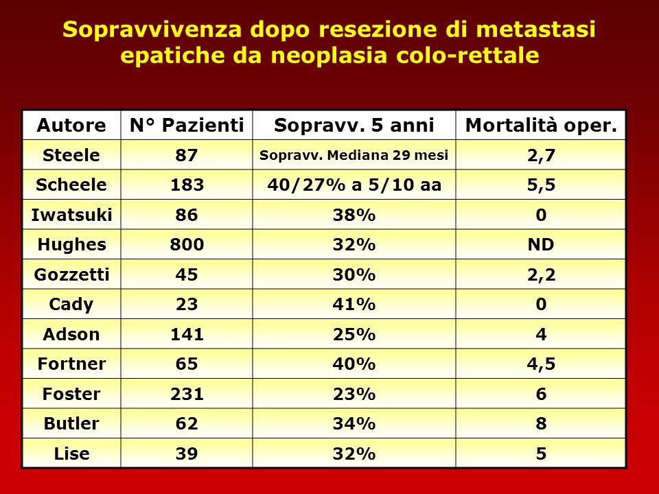Sopravvivenza dopo resezione di metastasi epatiche da neoplasia colo-rettale