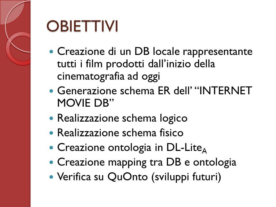 OBIETTIVI Creazione di un DB locale rappresentante tutti i film prodotti dall'inizio della cinematografia ad oggi.