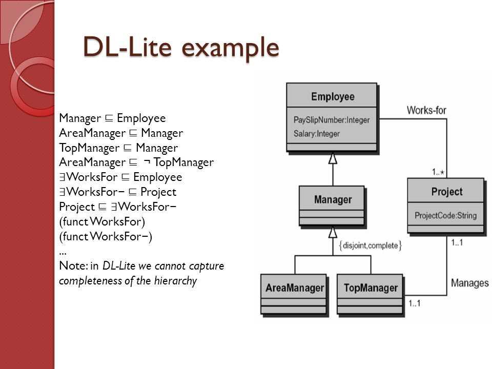 DL-Lite example Manager ⊑ Employee AreaManager ⊑ Manager