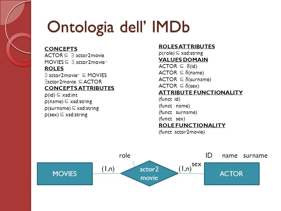 Ontologia dell' IMDb role ID name surname sex actor2movie MOVIES (1,n)