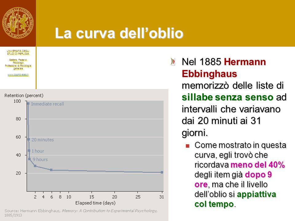 La curva dell'oblio Nel 1885 Hermann Ebbinghaus memorizzò delle liste di sillabe senza senso ad intervalli che variavano dai 20 minuti ai 31 giorni.