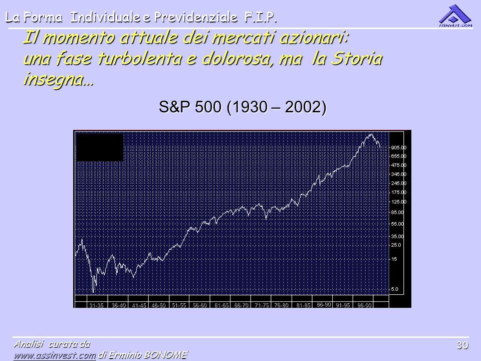 Il momento attuale dei mercati azionari: una fase turbolenta e dolorosa, ma la Storia insegna…